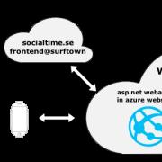 socialtime architecture (1)